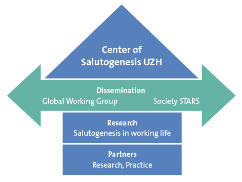 Center of Salutogenesis